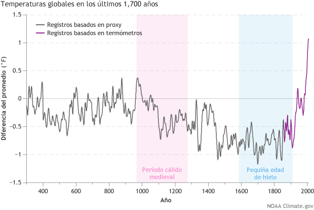 Graph of temperatures during past 1700 yearsw ith the Medieval Warm Period and the Little Ice Age identified