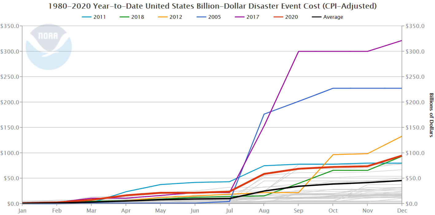 Graph of monthly accumulation of costs of each year's billion-dollar disasters