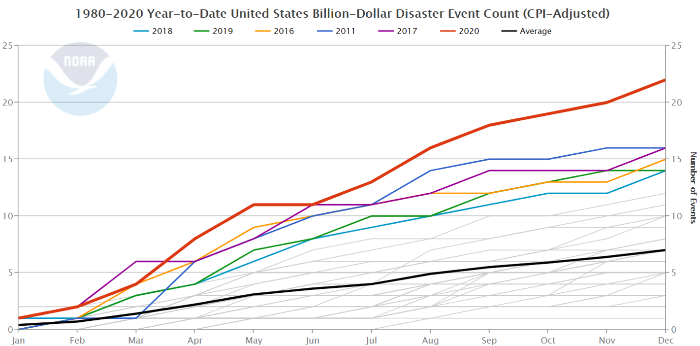 Graph of yearly accumulation of billion-dollar disasters by month from 1980-2020