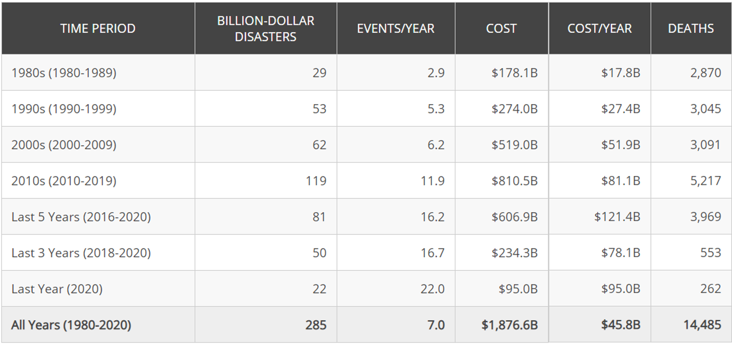 table of billion-dollar disaster summary stats by decade
