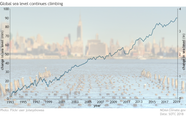 Graph of monthly global sea level relative to 1993 overlaid on a photo of the New York skyline from across the Hudson River