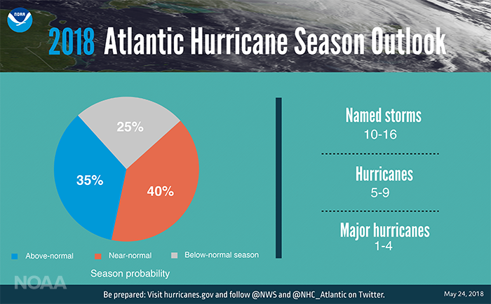 Atlantic Ocean, hurricane, outlook, CPC
