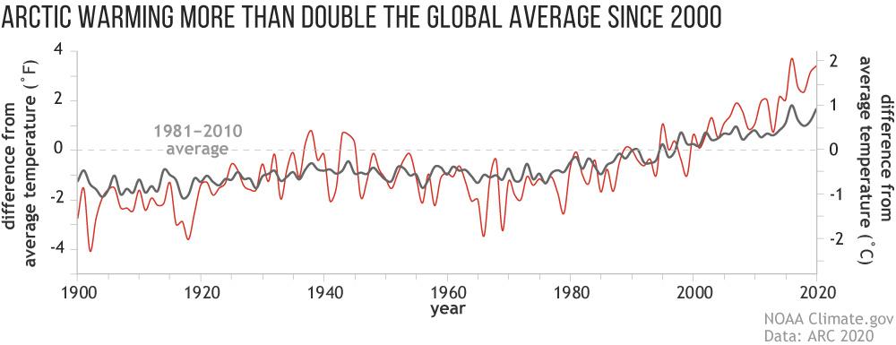 Arctic vs. global temps.