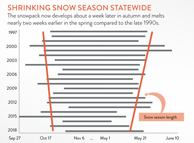 Bar chart showing the length of the Alaska snow season each year as a gray bar