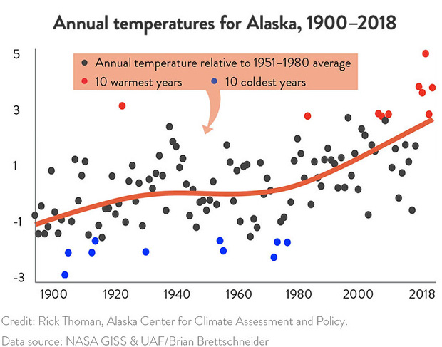 A graph with colored dots showing the Alaska average temperature each year from 1900-2018