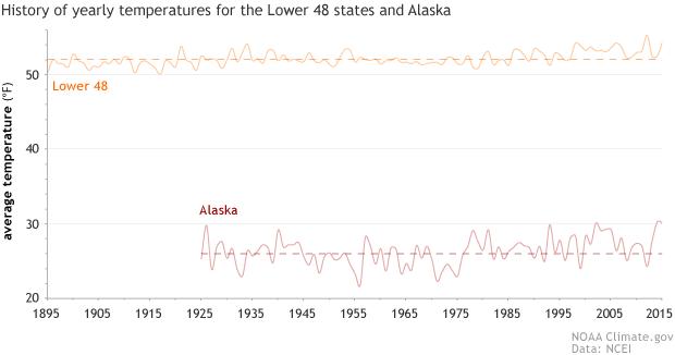comparison of the US temperature history record to the Alaska temeprature record