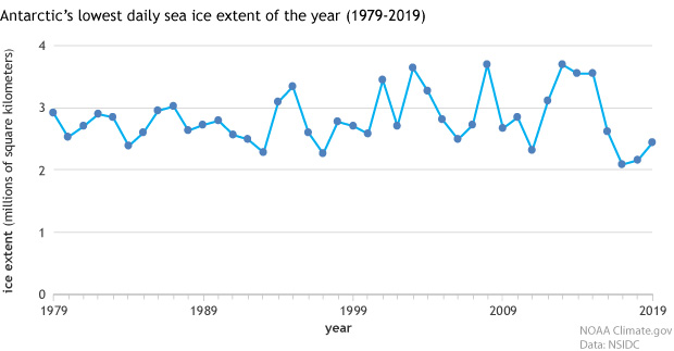 XY scatter graph of annual minimum sea ice extents in Antarctica since 1979