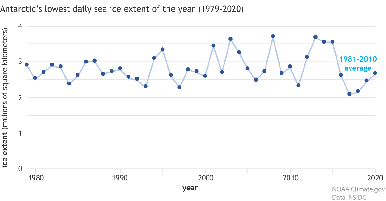 Antarctic_seaice_mins_1979-2020_1240.jpg
