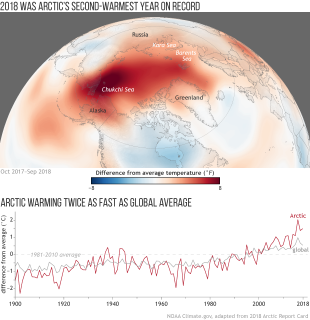 (top) Map of the temperature patterns in the Arctic from Oct 2017–Sep 2018, showing extreme warmth over the Chukchi Sea (bottom) A graph of yearly temperature anomalies in the Arctic versus the globe