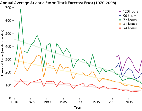 Graph showing reduced forecast track errors