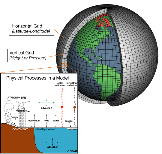 Schematic for a Climate Model