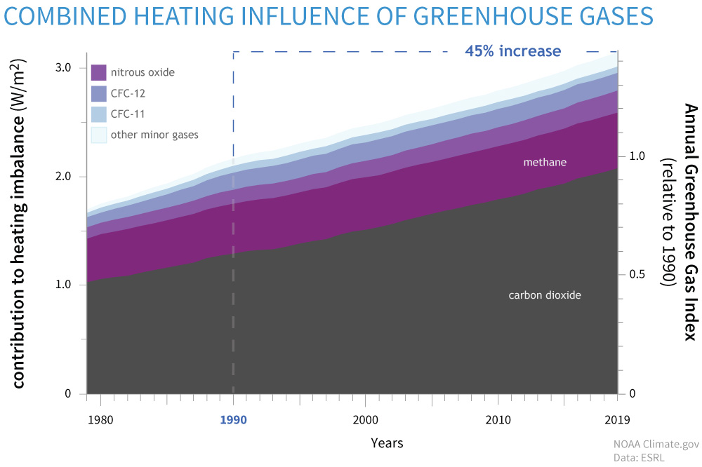 Combined influence of GHGs