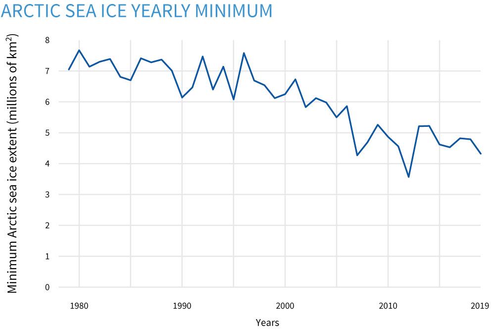 Arctic sea ice trend graph, 1979-2019