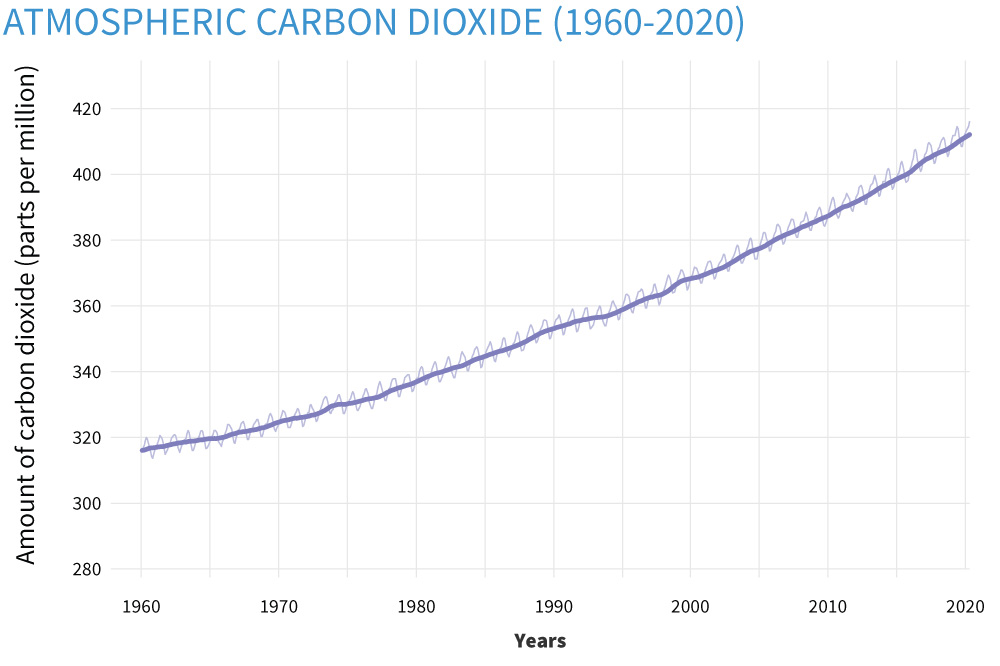 Atmospheric carbon dioxide, 1960-2020