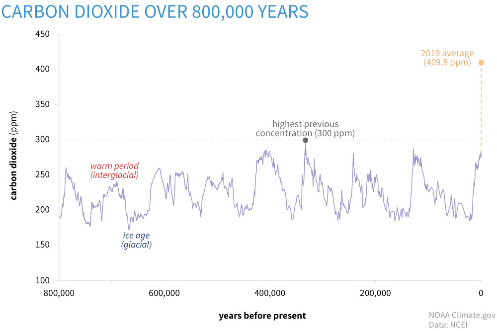 Carbon dioxide over 800,000 years