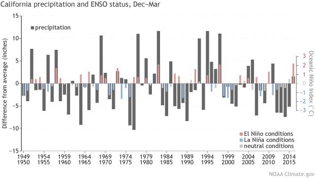 California precipitation and El Nino