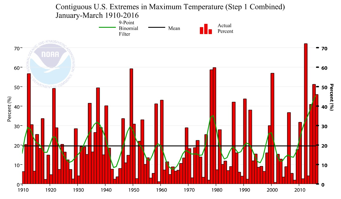 U S Climate Extremes Index Graph Or Map