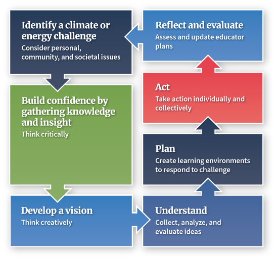 Toolbox for Teaching Climate & Energy | NOAA Climate gov