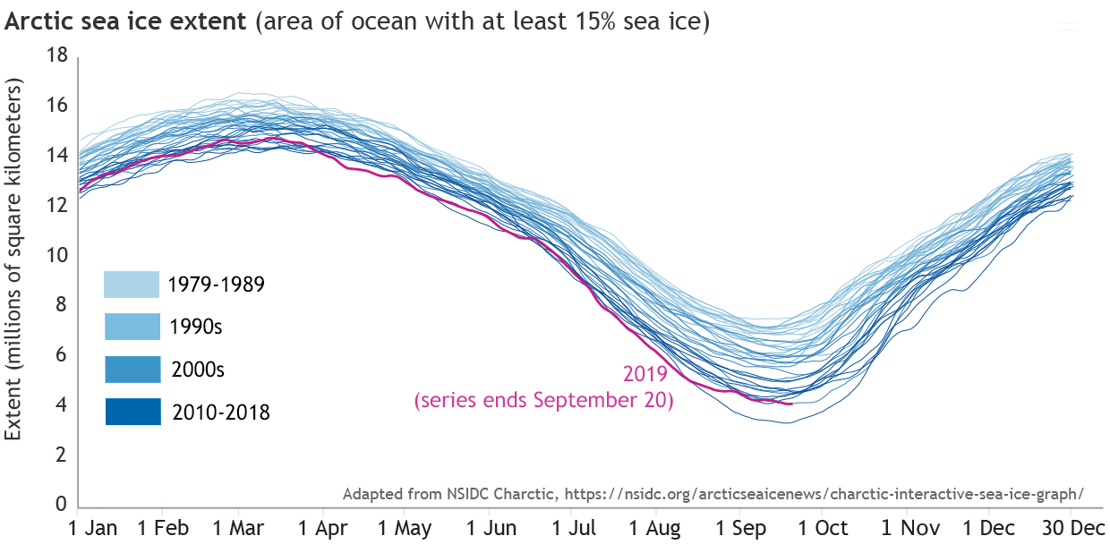A graph showing daily ice extent each year since 1979 in increasingly dark shades of blue. the darkest blue lines (most recent years) are all lower on the graph than light blue lines earlier years.