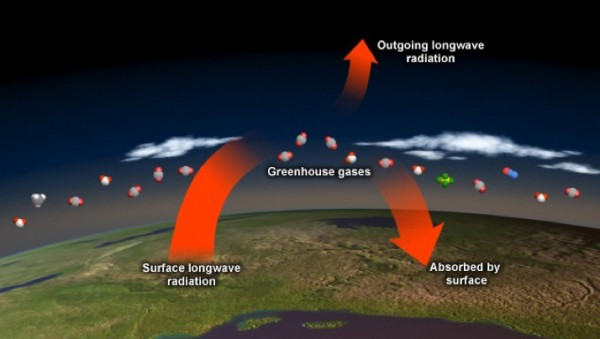 Graphic depicts greenhouse gas effect