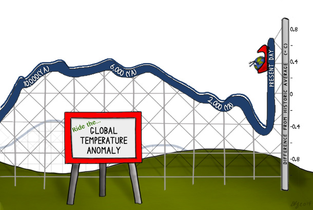 Cartoon of a rollercoaster whose hills trace the global temperature anomaly over the past 10,000 years