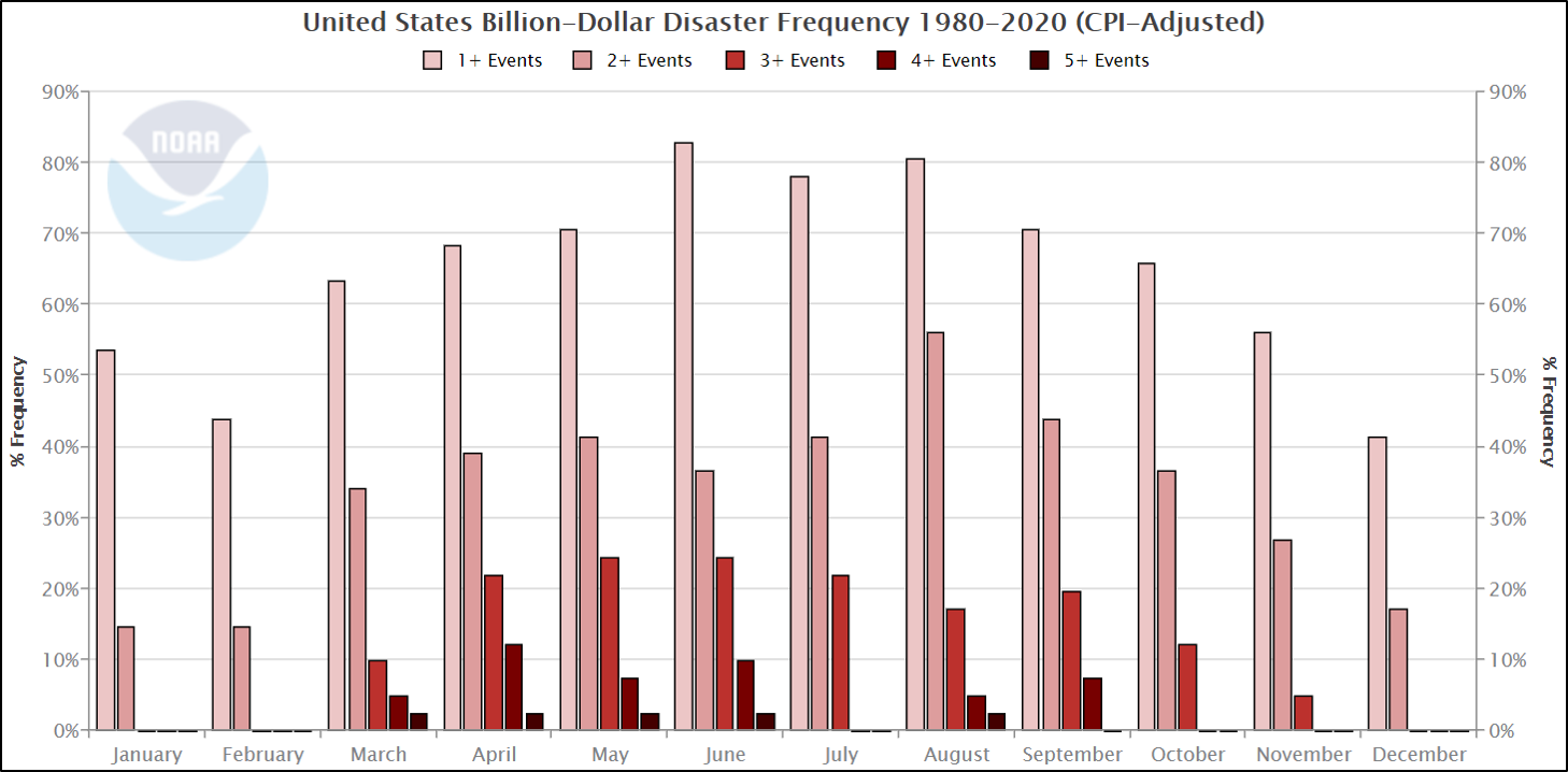 Histogram of monthly frequency of concurrent billion-dollar disasters