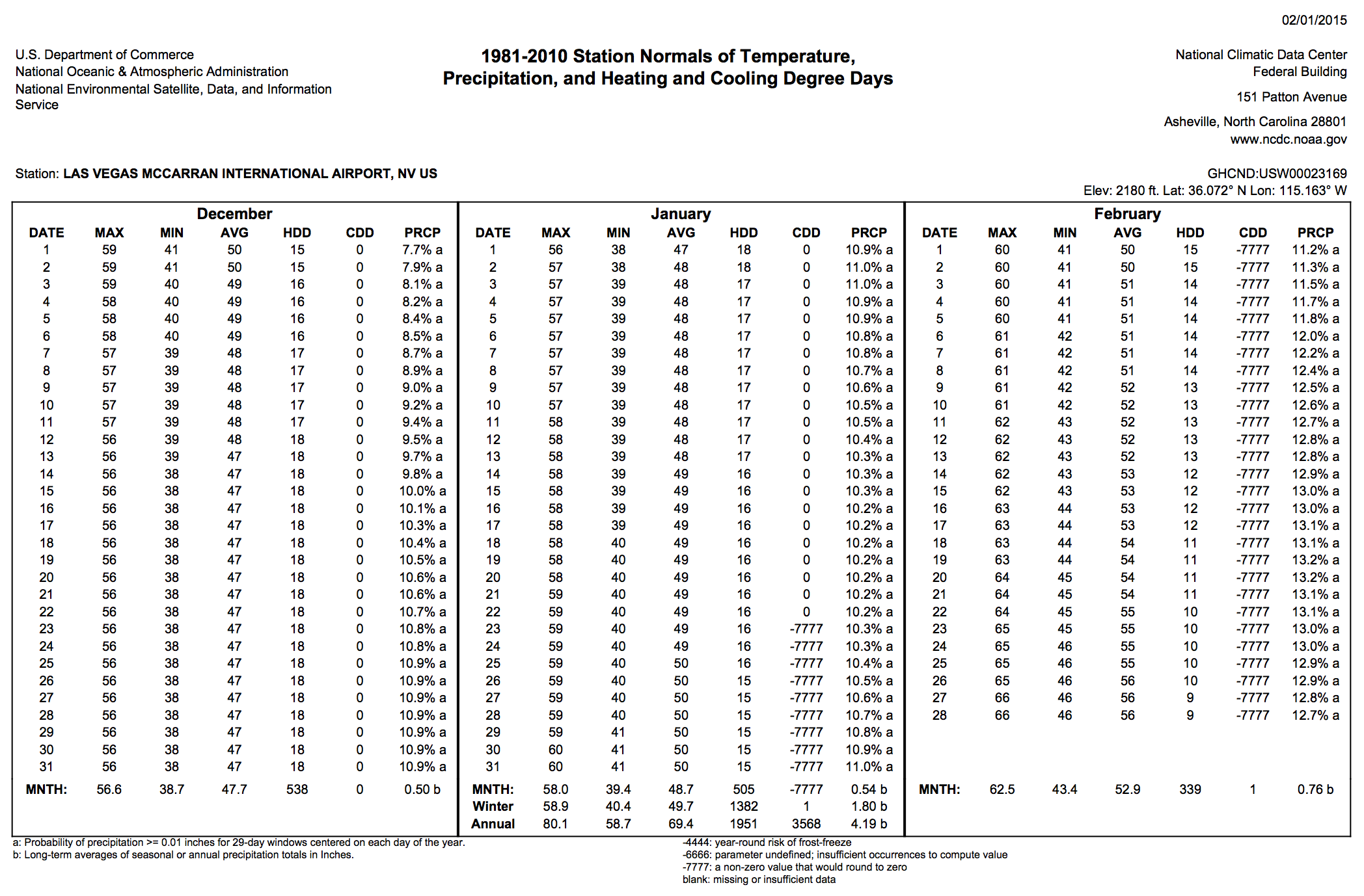 1981-2010 Climate Normals - Data Table | NOAA Climate gov