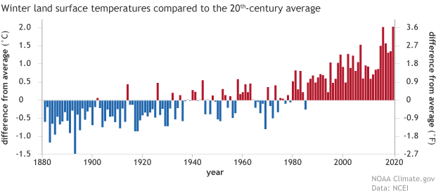 Bar graph of winter land temperature anomalies from 1880-2020