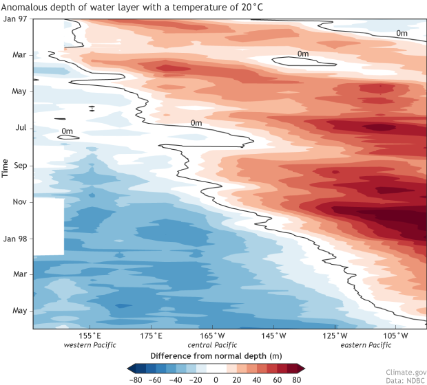 Hovmoller, ENSO, El Nino 20C Isotherm Anomaly