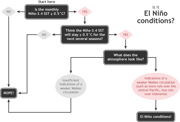 ENSO diagnostic flowchart