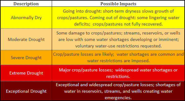 Table describing drought impacts