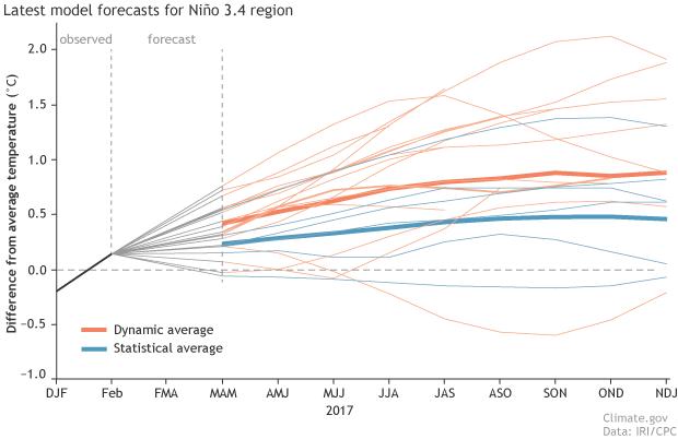 ENSO, El Nino, La Nina, forecast