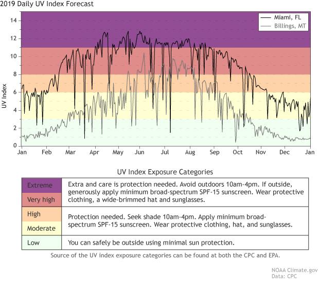 2019 UV Index Forecast time series