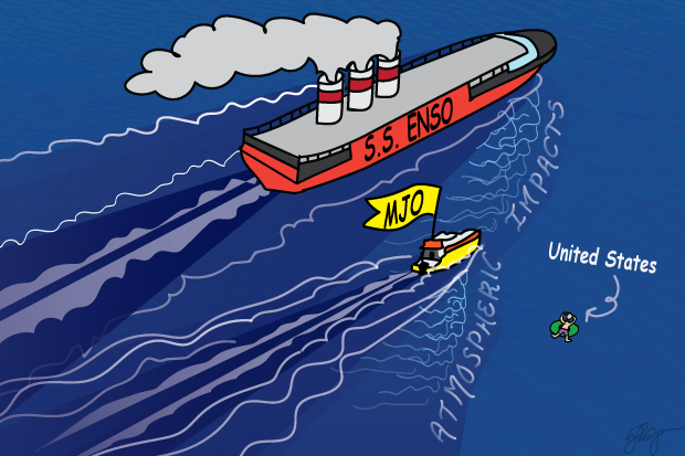 Cartoon representation of the interaction of ENSO and the MJO as boats creating overlapping wakes
