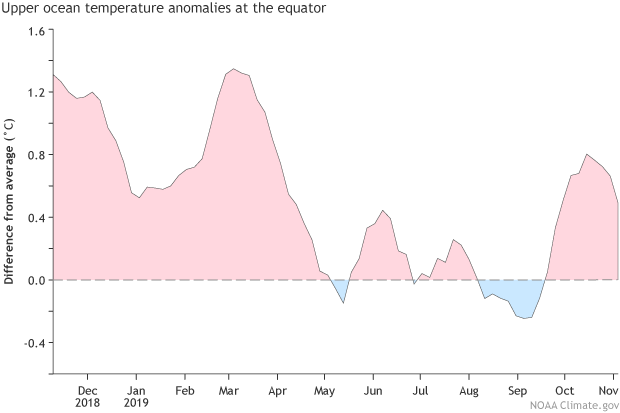 A graph of sub-surface heat anomalies at the equator in the Pacific from December 2018 through October 2019