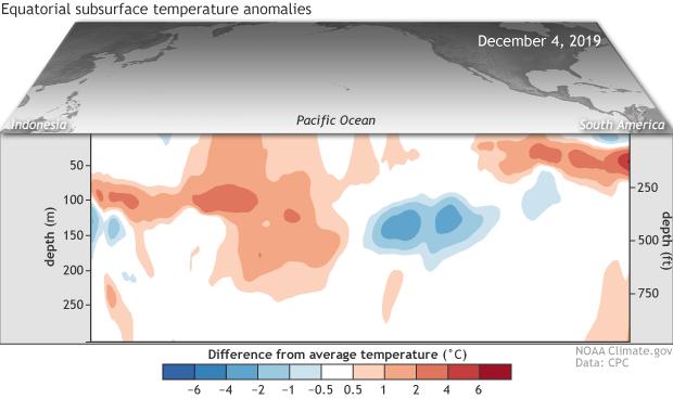 ENSO, El Nino, La Nino, temperature anomaly