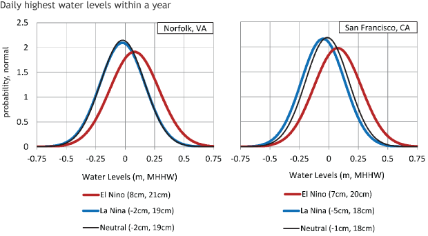 Water levels due to ENSO