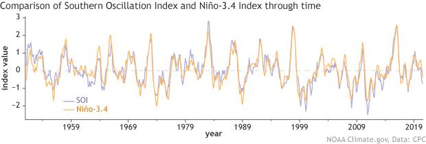Time series of SOI and Nino3.4