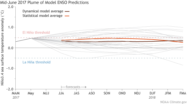 Model forecasts for ENSO made in June 2017