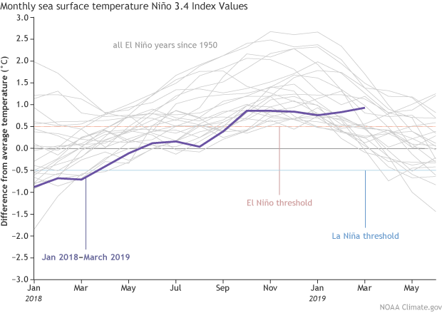 April 2019 El Niño update: You are here   NOAA Climate gov