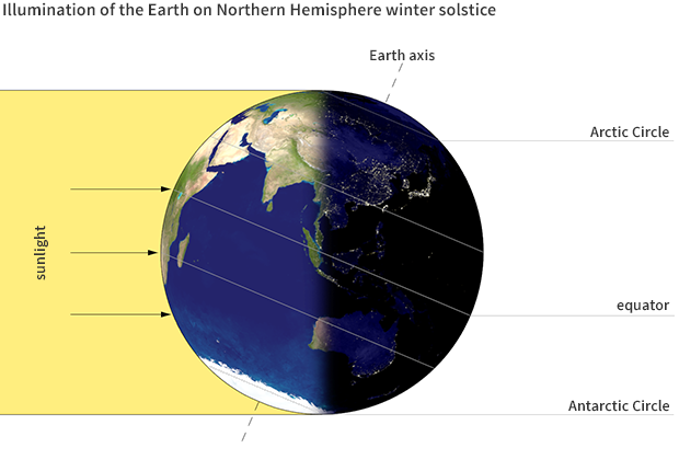 Earth at Northern Hemisphere winter solstice
