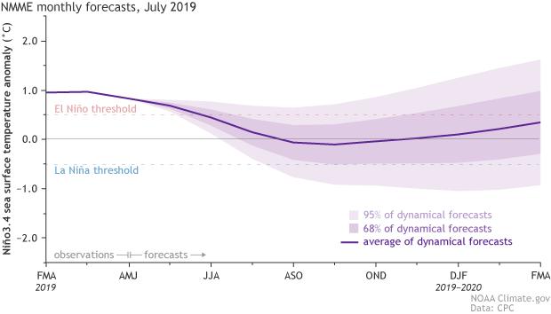 July 2019 El Niño update: I think I'll go for a walk   NOAA