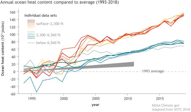 Climate Change Ocean Heat Content Noaa Climate Gov