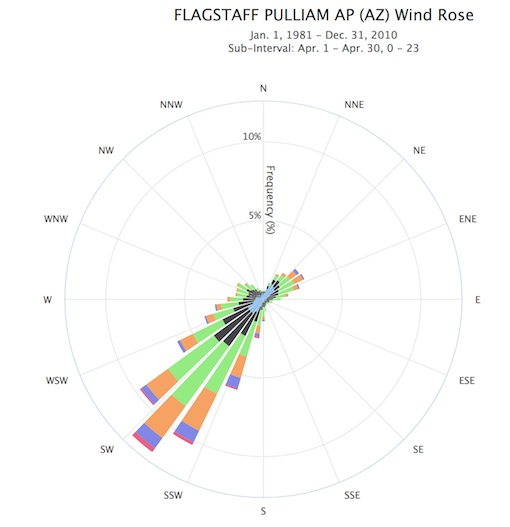 Wind Roses Charts And Tabular Data Noaa Climate