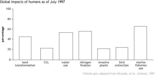 Bar graph showing human impacts on Earth's climate and biosphere across 7 variables