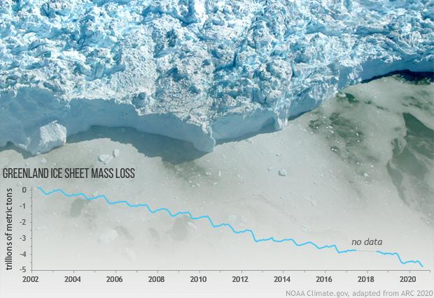 Greenland ice mass loss graph