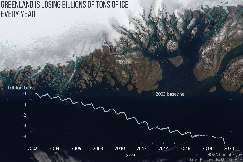 Greenland mass time series