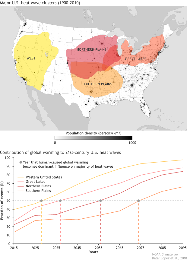 U.S. map of common regional heatwave patterns across the contiguous U.S.  with a graph below showing the projected rising contribution of global warming to extreme heatwave