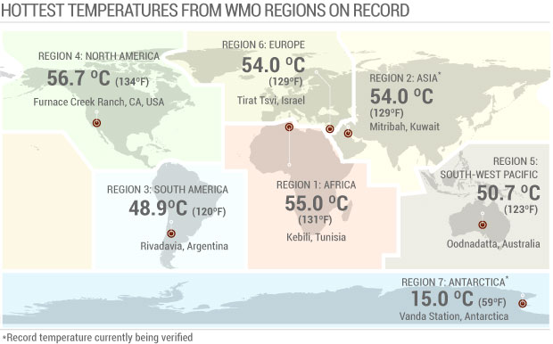 high temperature records, global records, heat, continent records