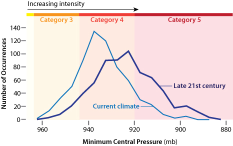 Graph of current and projected hurricane pressures